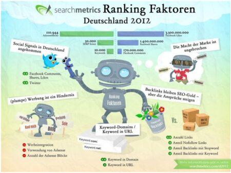 Die wichtigsten Faktoren für ein sehr gutes Google-Ranking