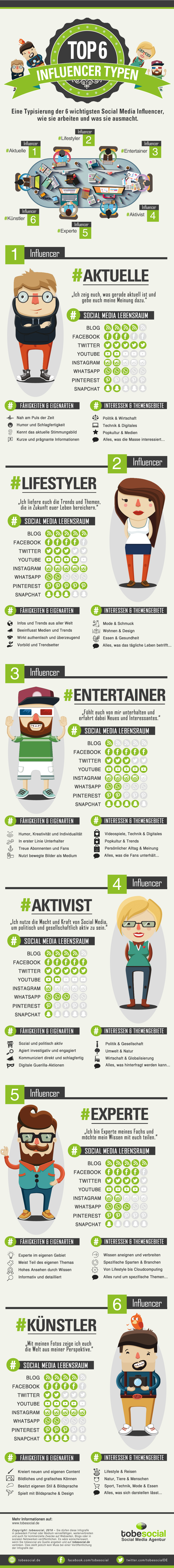 Meinungsmacher im Social Media