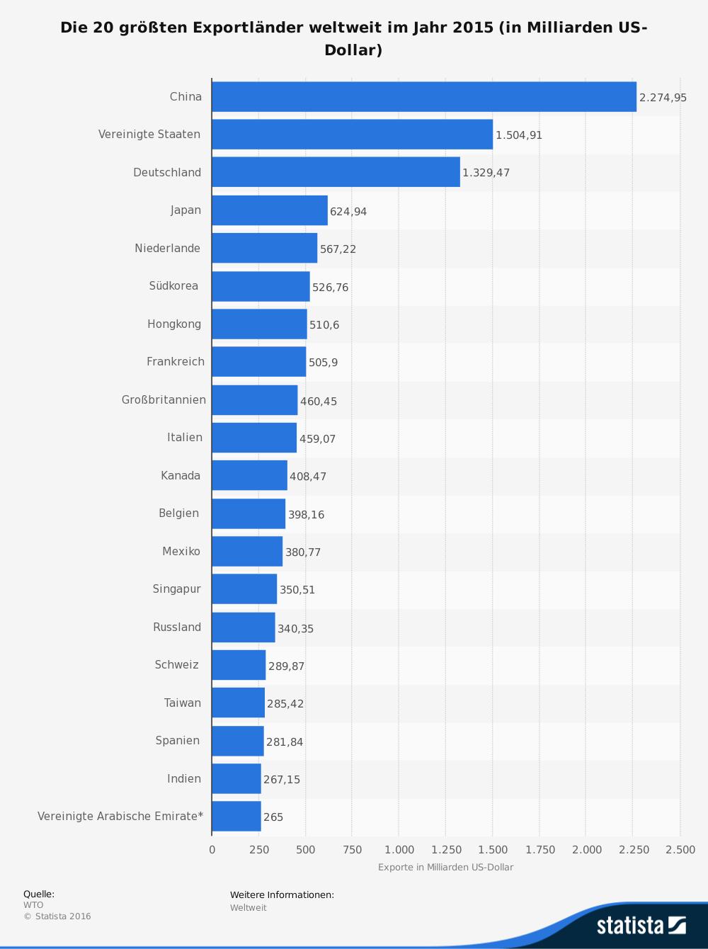 """Deutschland auf Platz 3 der Top-Exporteure. Quelle: <a href=""""https://de.statista.com/statistik/daten/studie/37013/umfrage/ranking-der-top-20-exportlaender-weltweit/"""" target=""""_blank"""">https://de.statista.com/statistik/daten/studie/37013/umfrage/ranking-der-top-20-exportlaender-weltweit/</a>"""