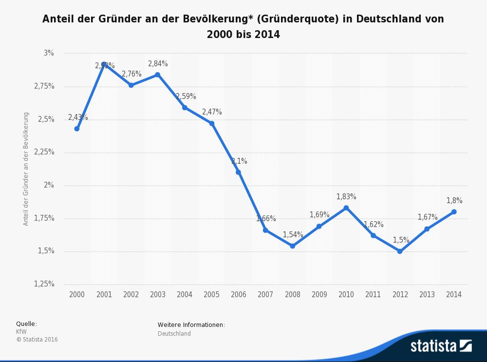Quelle: Statista zitiert nach KfW Gefunden auf: https://de.statista.com/statistik/daten/studie/183866/umfrage/entwicklung-der-gruendungsquoten-in-deutschland/
