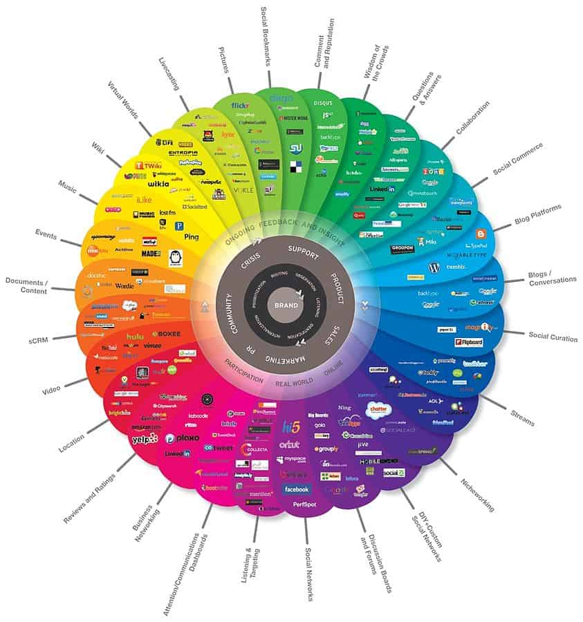 Everything is social. - Quelle: theconversationprism.com CC BY 2.5