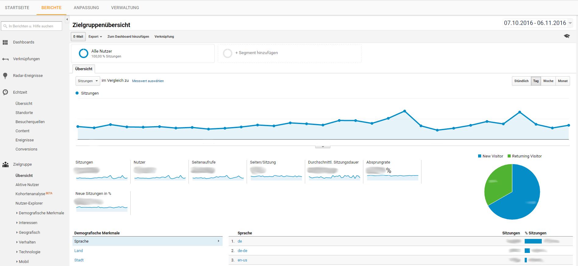 Zielgruppenübersicht bei Google Analytics