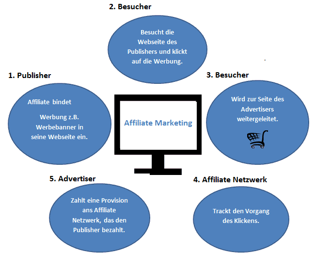 affiliate-marketing-grafik-fertig