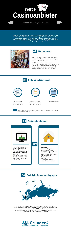 Infografik mit Hinweisen, um Glücksspielanbieter in Deutschland zu werden