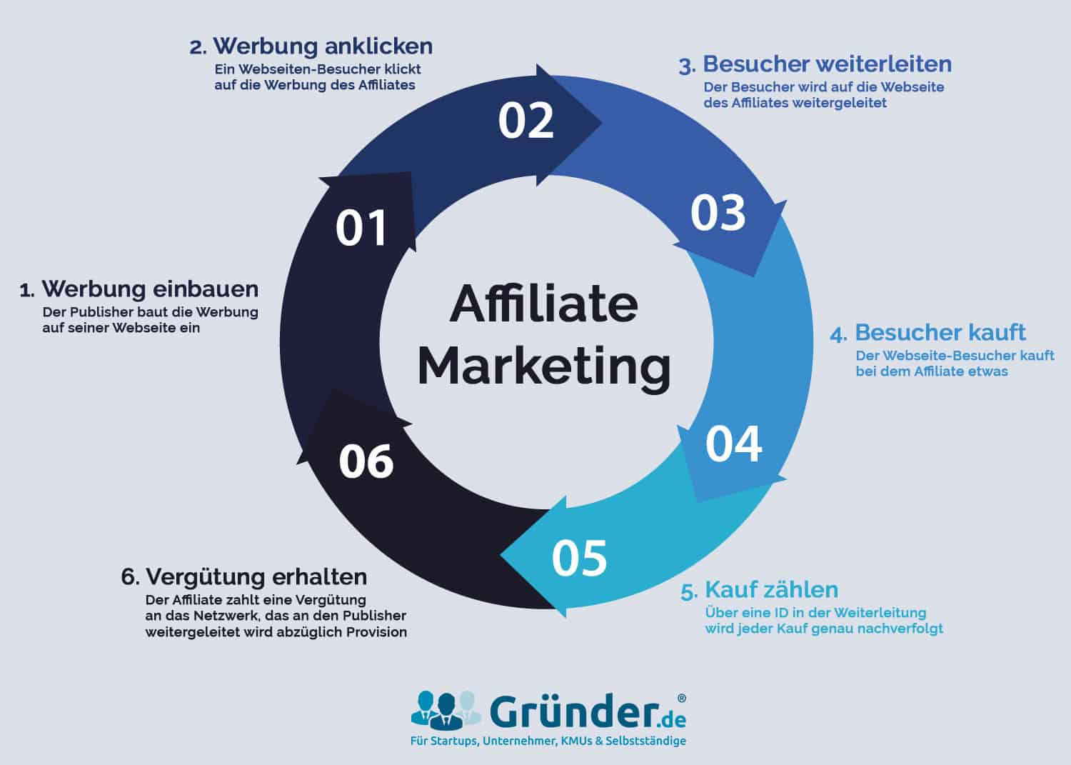 Affiliate Marketing Prozess