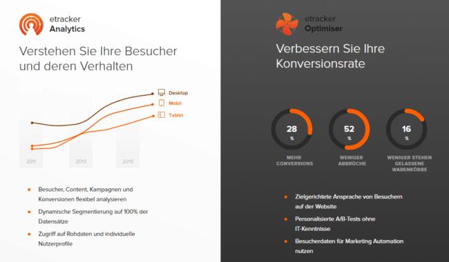 Mit eTracker lässt sich das Verhalten der Besucher analysieren