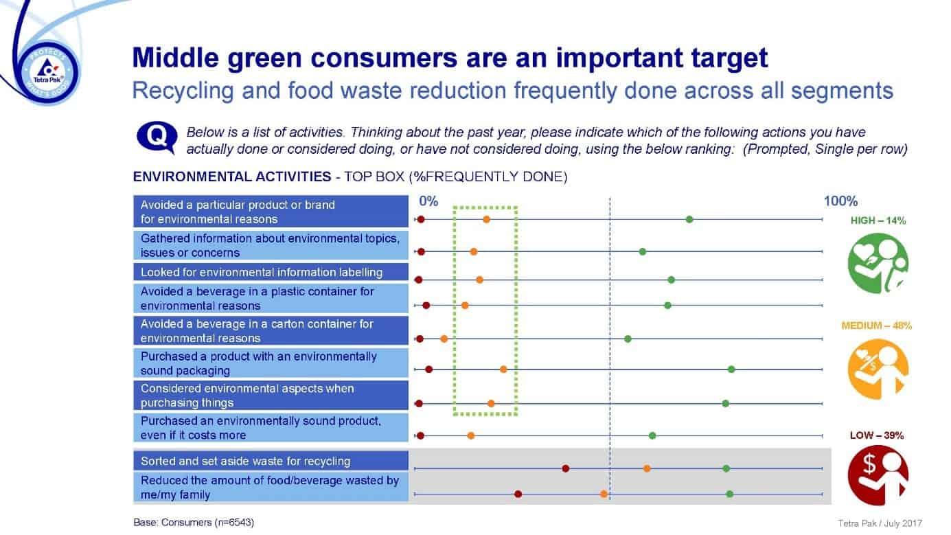 Umweltschutz Konsumenten