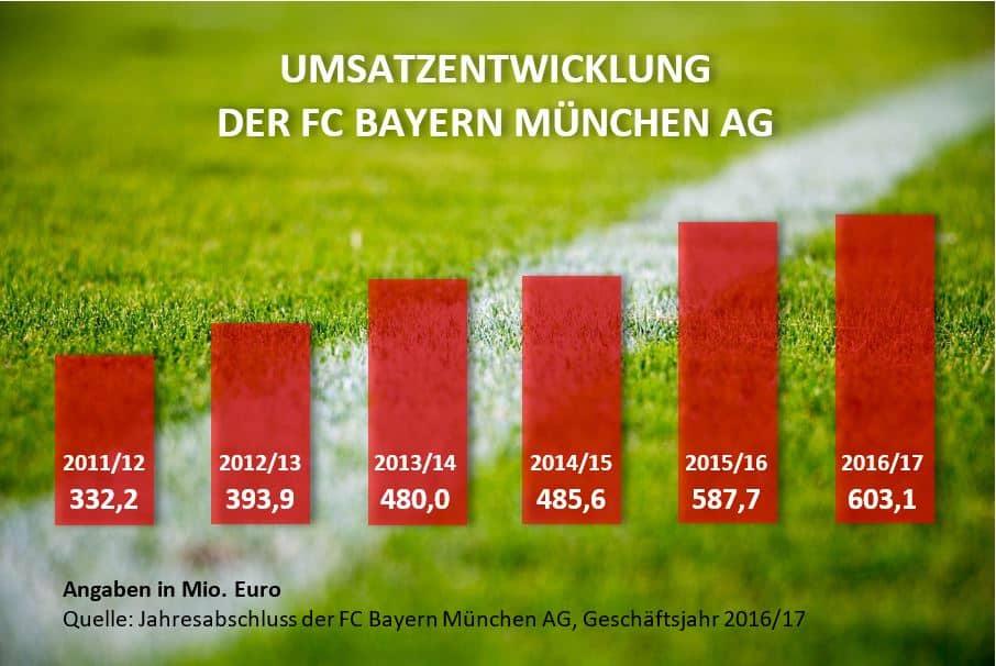 Umsatz Bayern München