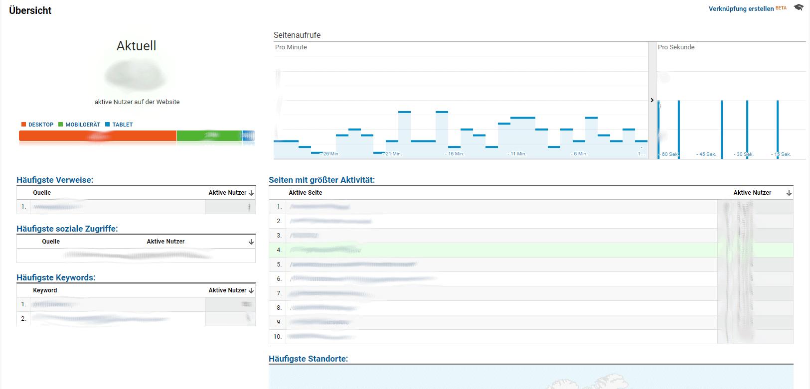 Google Analytics - Echtzeitbericht