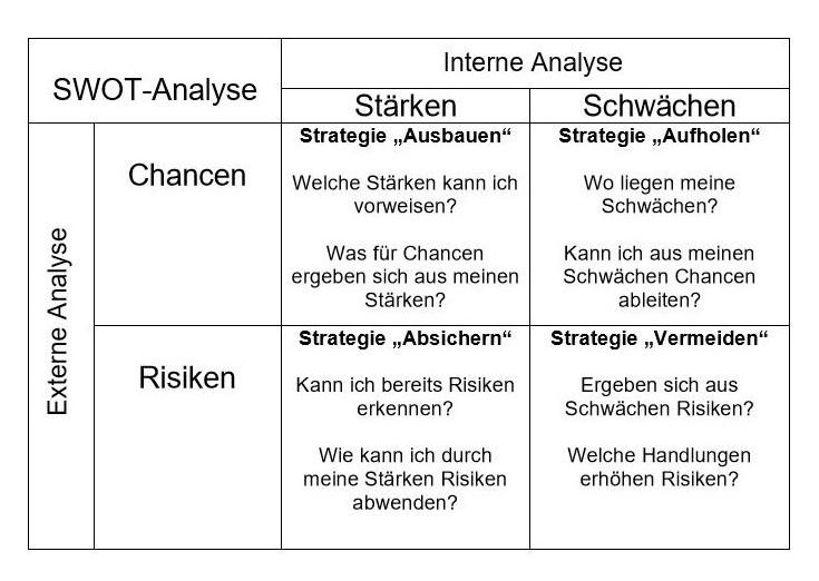 Swot Analyse Bibliotheksportal 12