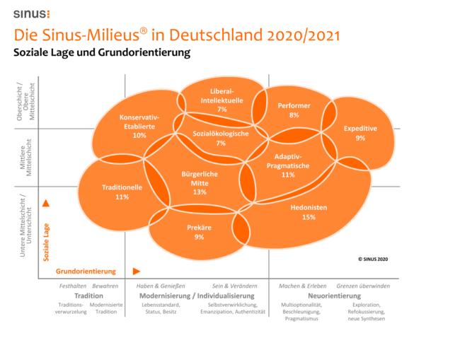 Das sind die Sinus-Milieus in Deutschland.