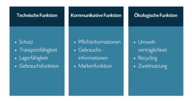 Grafik Produktgestaltung