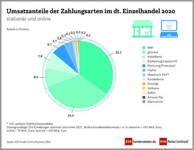 """EHI-Studie """"Online-Payment 2021"""""""